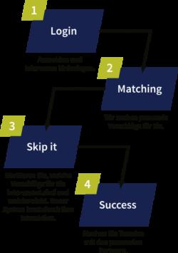 Matchmaking Vorteile